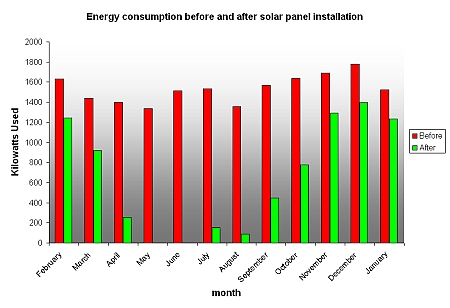 Solar Energy Graph The second graph shows excess